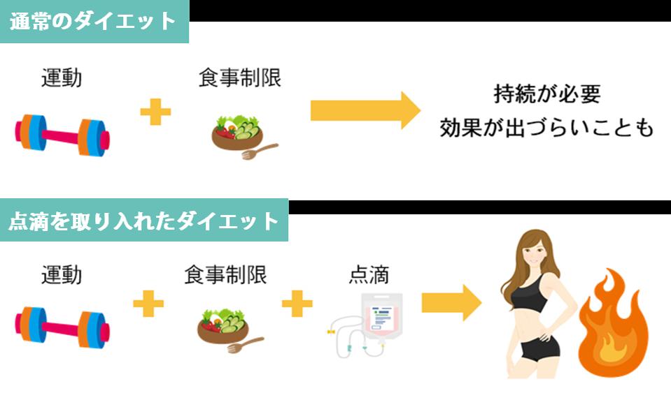 ダイエット点滴の効果運動や食事制限によるダイエットで効果が出づらいと感じる方も、点滴成分との相乗効果でより高い効果が期待できます。