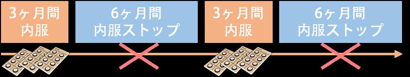 サノレックスに適している方と副作用②投与期間と副作用